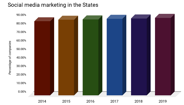 Social Media Marketing in the States